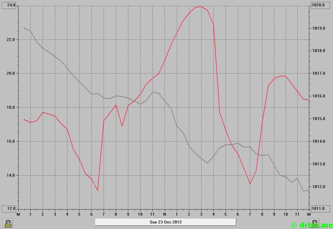 Linea roja: Temperatura. Gris: Presión